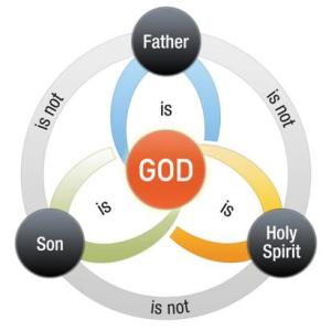 JW trinity